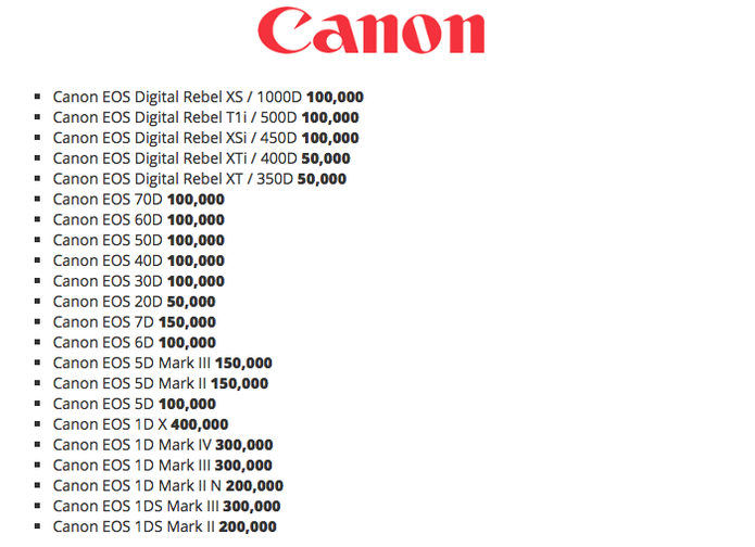 Número médio de cliques das câmeras Canon. (Foto: Reprodução/Digital Picture)