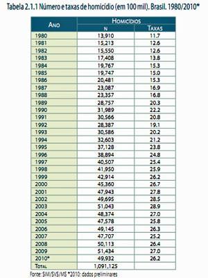 tabela mortes estudo homicídios brasil (Foto: Reprodução)