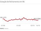 Dólar começa a semana em queda em relação ao real, abaixo de R$ 3,20