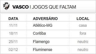 Vasco 4 últimas rodadas (Foto: Editoria de Arte / Globoesporte.com)