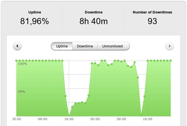 Relatório do Pingdom diz que site da Rio+20 ficou off-line por 8 horas e 40 minutos. (Foto: Reprodução/Pingdom)