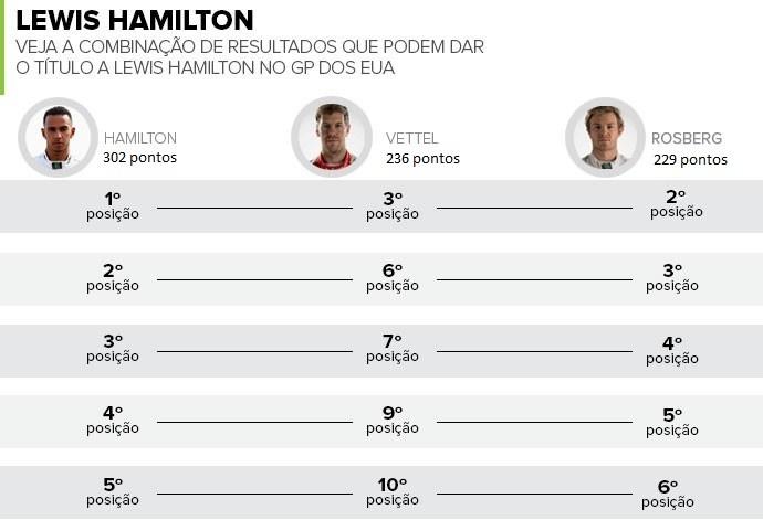Confira as combinações que podem dar o título a Lewis Hamilton já nos EUA (Foto: GloboEsporte.com)