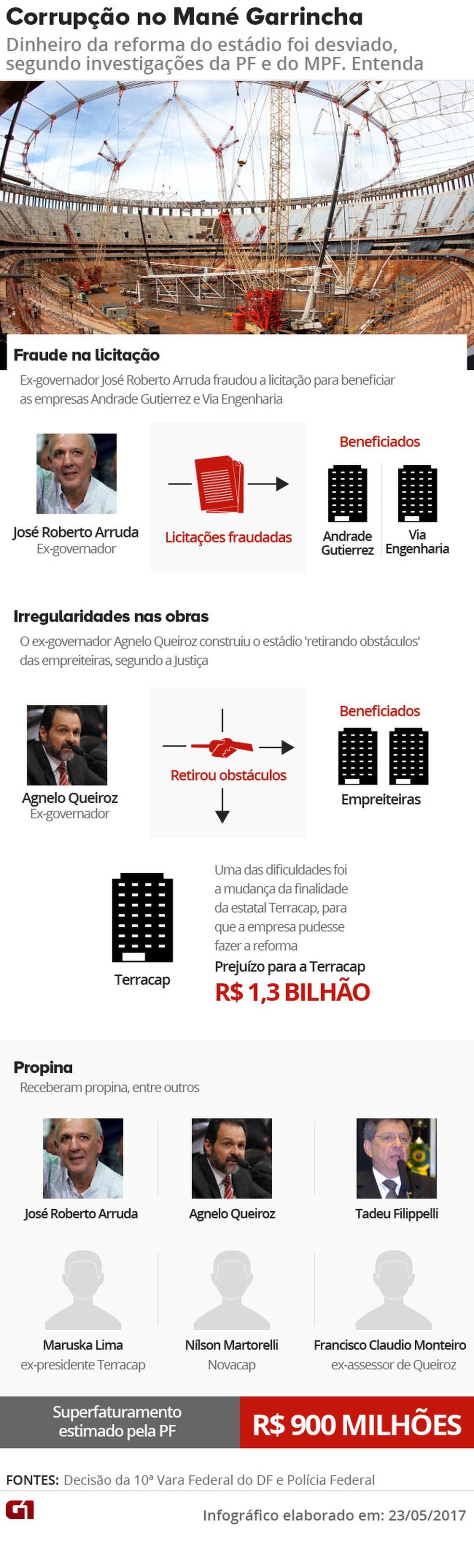 Arte Corrupção Mané Garrincha - Vale este (Foto: Editoria de Arte/G1)