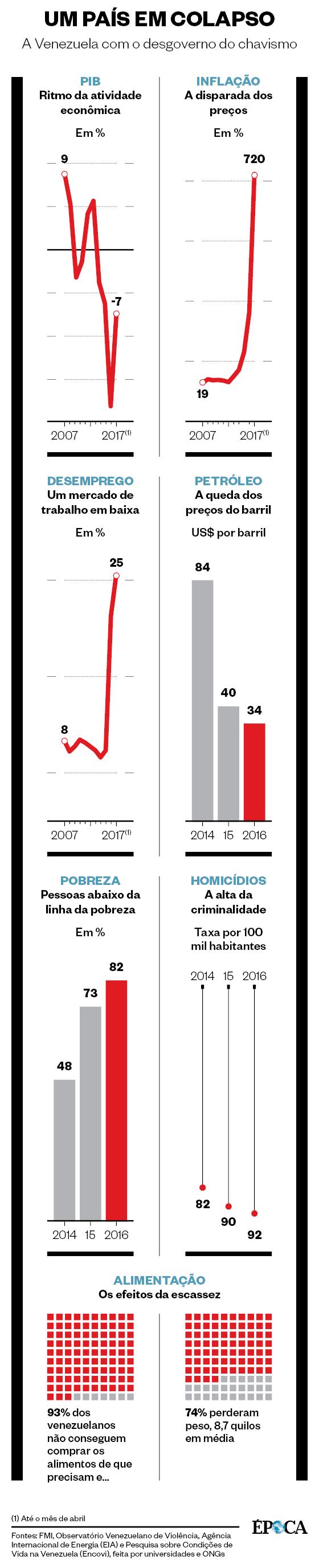 UM PAÍS EM COLAPSO A Venezuela com o desgoverno do chavismo (Foto: Fontes: FMI, Observatório Venezuelano de Violência, Agência Internacional de Energia (EIA) e Pesquisa sobre Condições de Vida na Venezuela (Encovi), feita por universidades e ONGs)