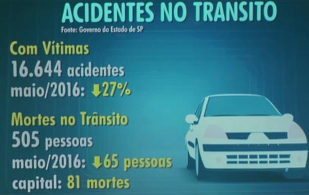 Na Capital, 81 pessoas morreram em acidentes de trânsito no mês de maio (Foto: Reprodução/TV Globo)