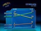 Ibope mostra Fortunati com 45%, e Manuela, com 28% em Porto Alegre