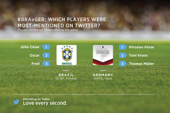 Jogadores mais comentados no Twitter de Brasil e Alemanha (Foto: Divulgação/Twitter)
