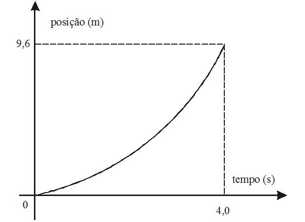 Gráfico posição-tempo MUV (Foto: Reprodução)