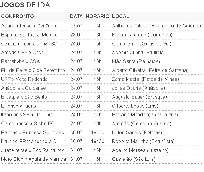 Série D, tabela, jogos de ida (Foto: GloboEsporte.com)