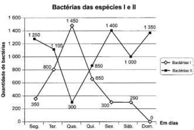 Gráfico sobre espécies I e II (Foto: Reprodução/ENEM)