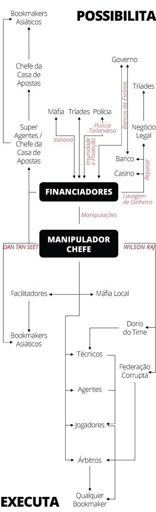 Organograma manipulação resultados futebol  (Foto: Editoria de Arte)