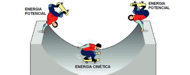 Energias potencial e cinética durante trajeto (Foto: Colégio Qi/Reprodução)