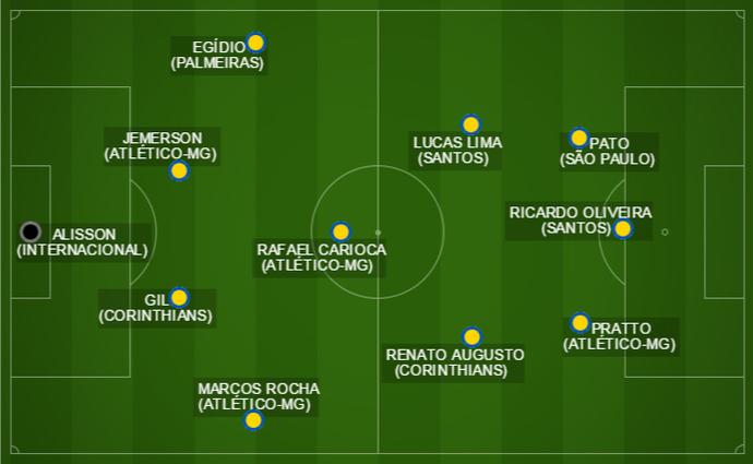 seleção primeiro turno Caio Ribeiro (Foto: Arte: GloboEsporte.com)