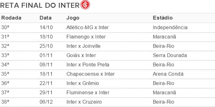 Reta final do Inter no Brasileirão (Foto: Arte / GloboEsporte.com)