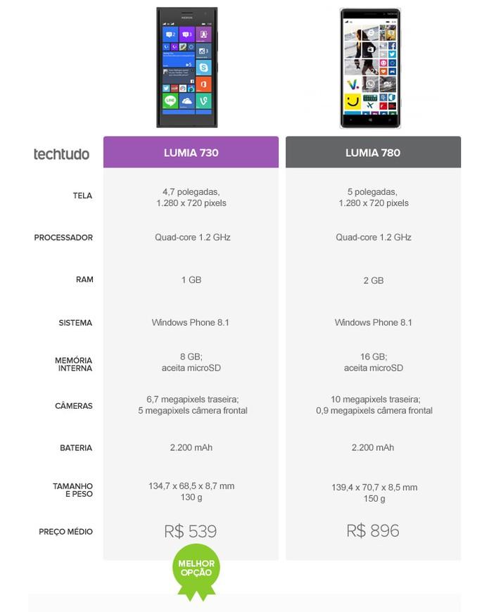 o Lumia 730 é a melhor opção (Foto: Arte/TechTudo)