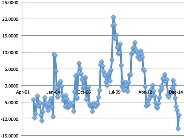 Gráfico mostra evolução dos dados entre 2002 e 2015 (Foto: Augusto Getirana)