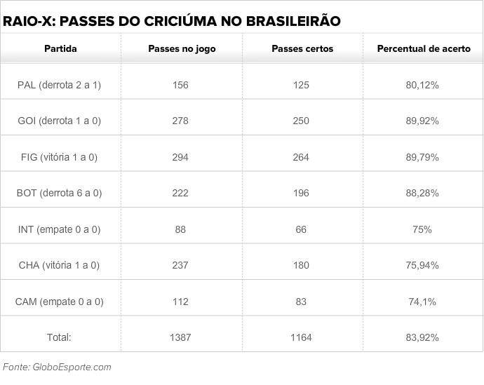 Criciúma raio-x passes Brasileirão (Foto: Arte GloboEsporte.com)