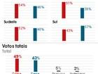 Veja intenções de voto à Presidência por sexo e região, segundo o Ibope