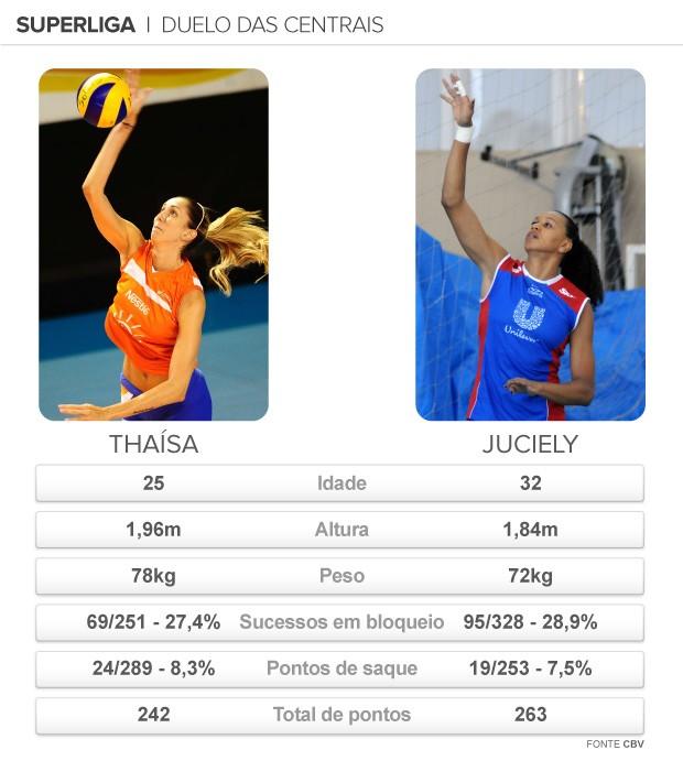info SUPERLIGA duelo das centrais (Foto: arte esporte)