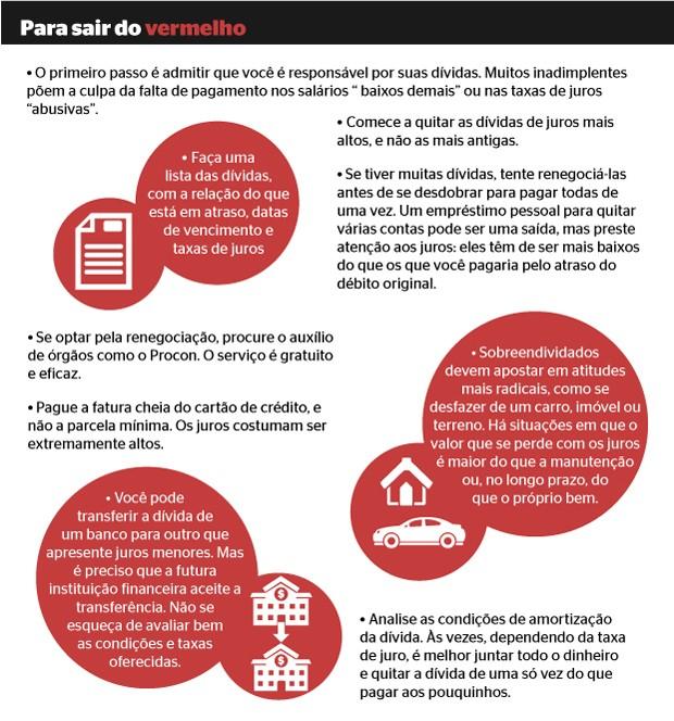Infográfico dívidas (Foto: Infografia Época/ Gustavo Campoy)