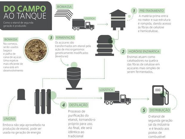 Infográfico mostra o processo da produção do etanol produzido com a palha e o bagaço da cana-de-açúcar (Foto: Cortesia/ GranBio)