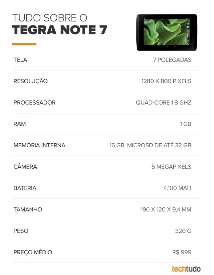 Tabela de especificações do Tegra Note 7 (Foto: TechTudo)