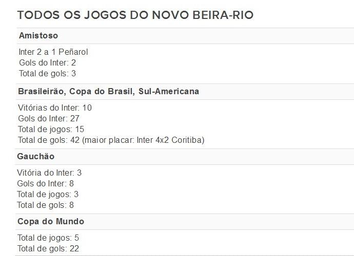 Todos os jogos do Inter no novo Beira-Rio (Foto: Editoria de Arte/GloboEsporte.com)