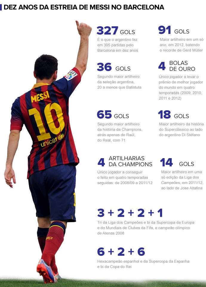 376b520d17 Messi completa dez anos de carreira em meio a fase complicada por ...