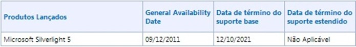 Data do fim do suporte ao Microsoft Silverlight (Foto: Reprodução/Raquel Freire)