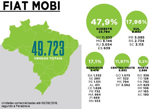Fiat Mobi: vendas em um ano (Foto: Autoesporte)