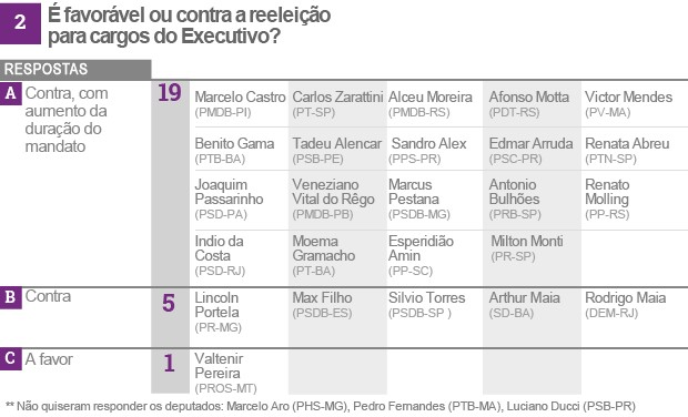 Reforma política tabela 2 (vale esta final) (Foto: Editoria de Arte/G1)
