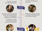 DiCaprio e Kate Winslet: veja o que rolou na vida dos atores desde 'Titanic'