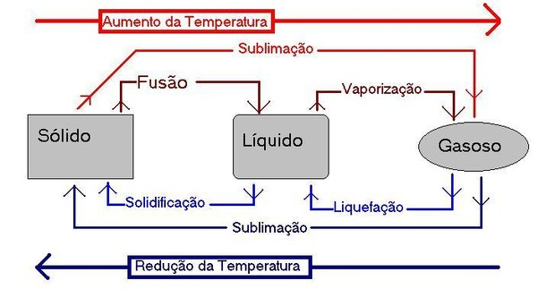 Mudança de estado físico (Foto: Wikimedia Commons)