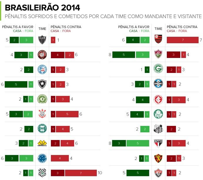 INFO pênaltis sofridos e cometidos Brasileirão 2014 (Foto: GloboEsporte.com)