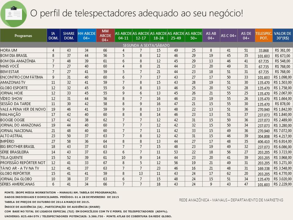 Confira o perfil de telespectadores da Rede Amazônica em fevereiro/ 2015 (Foto: Rede Amazônica)
