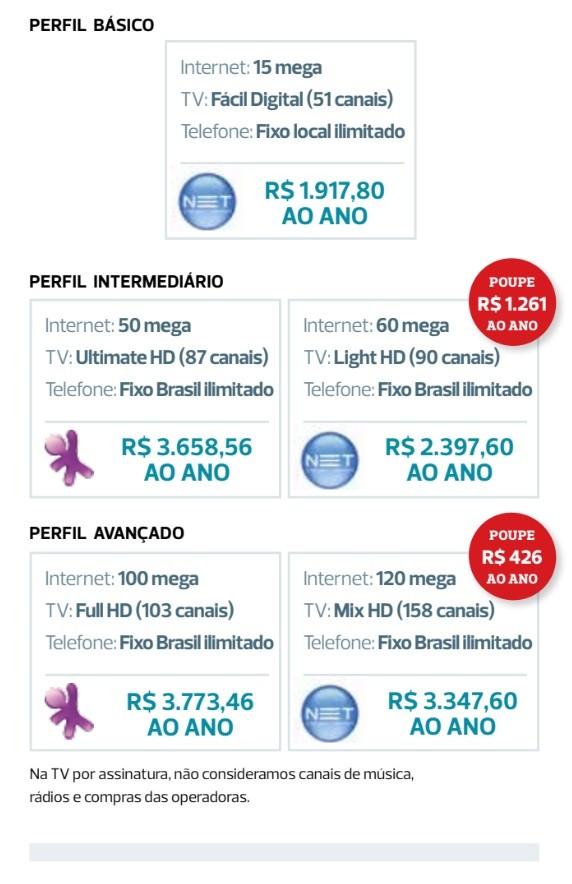 Levantamento da Proteste mostra planos mais vantajosos para os consumidores em São Paulo (Foto: Proteste)