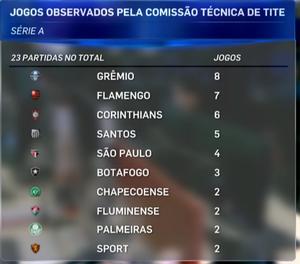 Grêmio é o time mais observado pela comissão técnica da seleção; tabela (Foto: Reprodução SporTV)