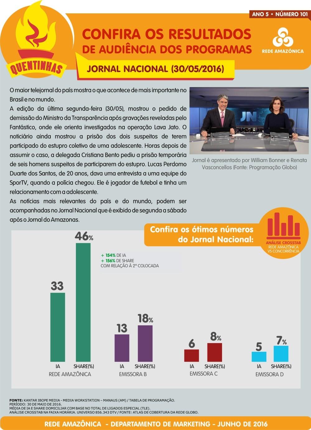 Rede Amazônica: confira a audiência do Jornal Nacional (Foto: Marketing/Rede Amazônica)