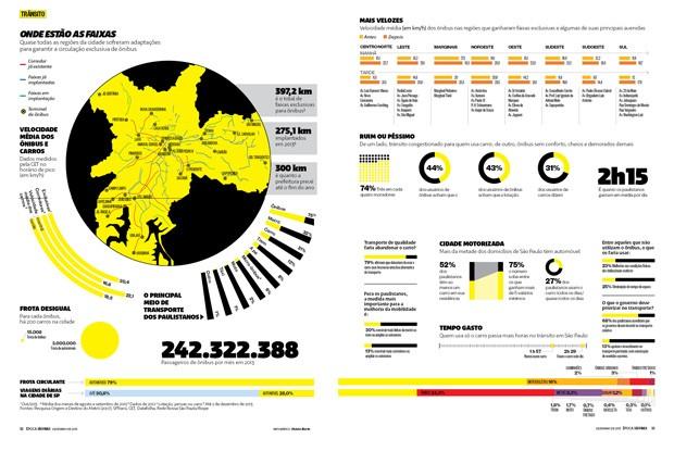 620 - Infográfico: Onde estão as faixas de ônibus de SP - edição 67 revista Época SP (Foto: Otávio Burin/Editora Globo)