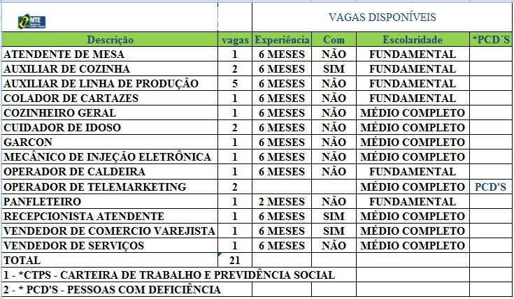 Sine Acre oferta 21 vagas de emprego para esta terça-feira (31) (Foto: Divulgação/Sine Acre)