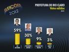 Du Altimari tem 47% e Nevoeiro, 24%, diz Ibope em Rio Claro