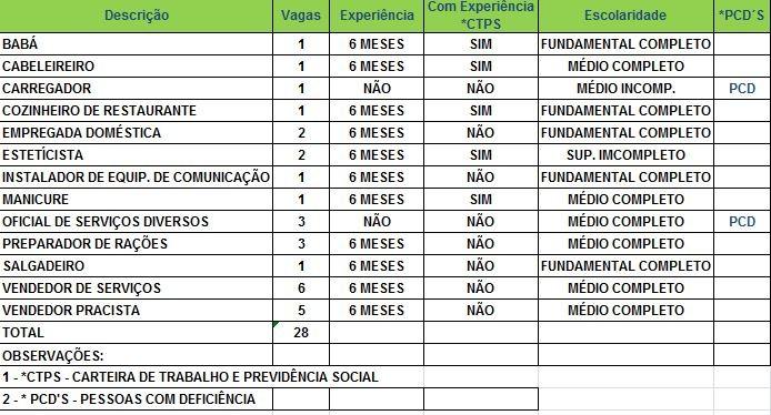 Sine oferece 28 vagas para Rio Branco nesta terça-feira (19) (Foto: Divulgação/Sine)