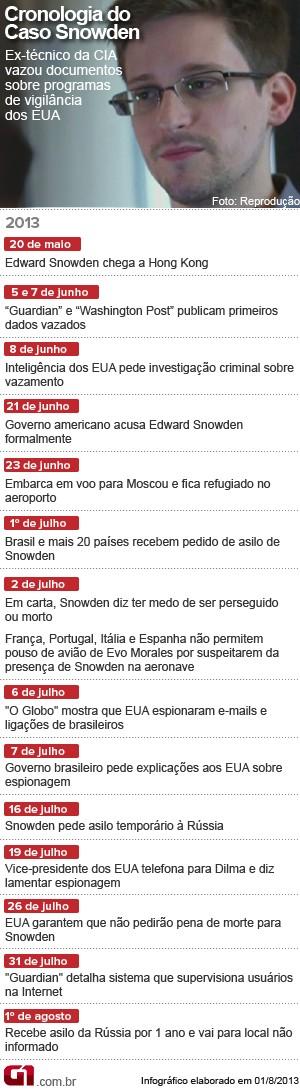 cronologia_edward_snowden (1º de agosto) (Foto: Editoria de Arte / G1)