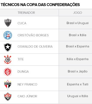 tabela info TÉCNICOS NA COPA DAS CONFEDERAÇÕES (Foto: Editoria de arte / Globoesporte.com)