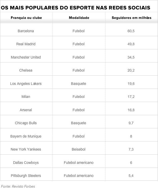 Tabela redes sociais esporte (Foto: GloboEsporte.com)