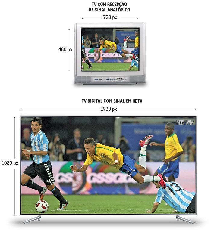 Vantagens da TV Digital (Foto: Reprodução)