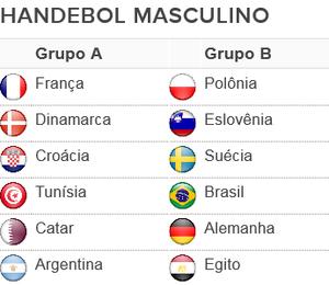 grupos, handebol, masculino, olimpíadas, Rio 2016 (Foto: GloboEsporte.com)
