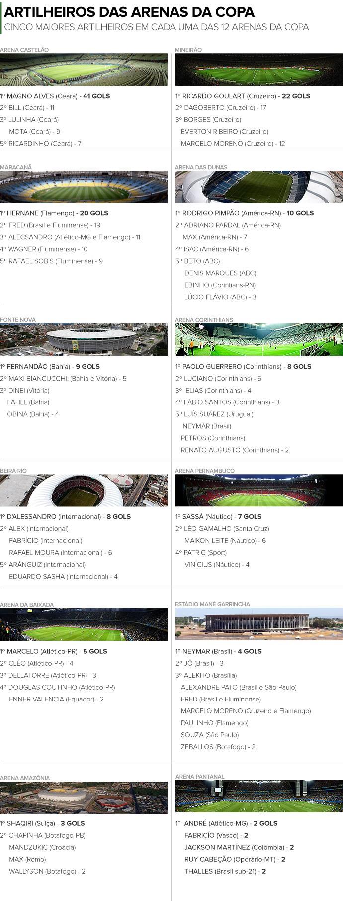 INFO - artilheiros arenas copa do mundo