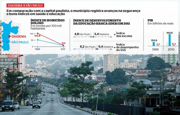 EX-PETISTA Diadema, município da Grande São Paulo. Os eleitores da cidade deram ao PT seu primeiro prefeito, em 1982, e, em outubro, decidiram tirar o partido do poder  (Foto: Letícia Moreira/ÉPOCA)