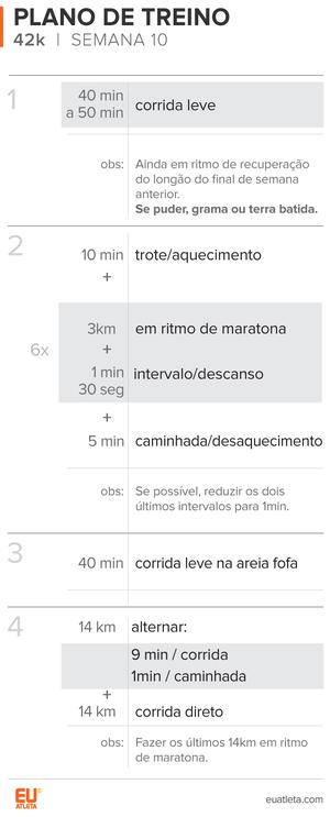 EuAtleta info Planilha Treino 42K_10 (Foto: Eu Atleta / Arte)